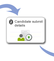 iCrederity's easy to use tools for applicants, reduces turn around time for verification.