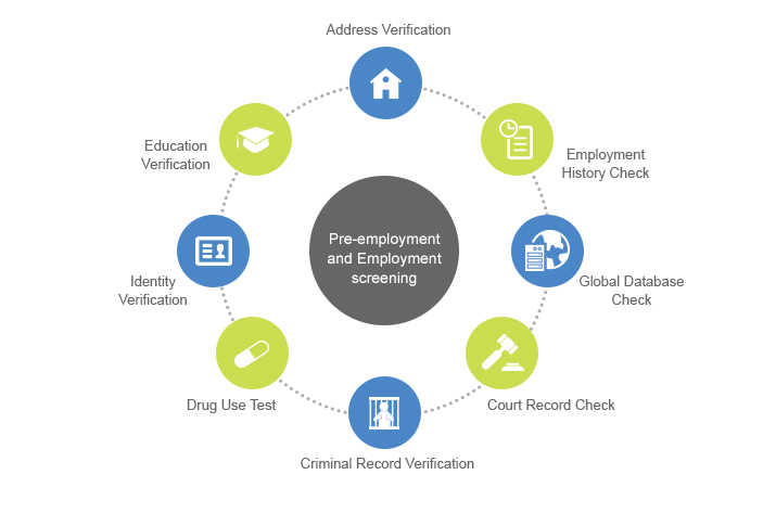 Background Verification Services